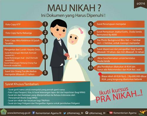 Cara Pendaftaran Pernikahan di KUA – My Experience