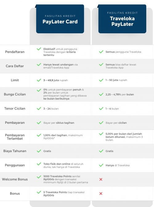 Alasan Mendaftar Kartu Kredit Traveloka PayLater Card BRI 1