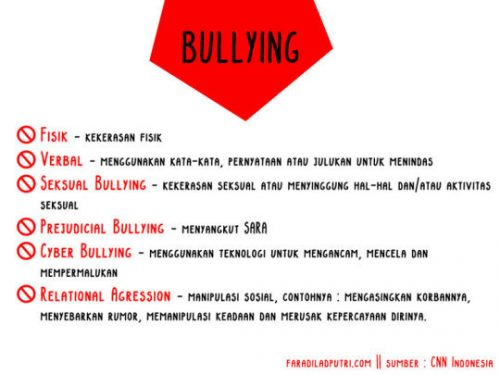 Realita Bullying A Brief View of Our Experience
